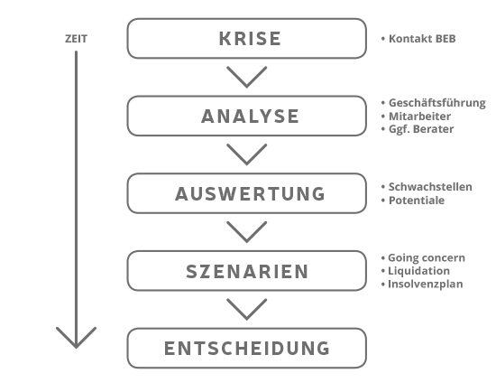 ESUG Grafik